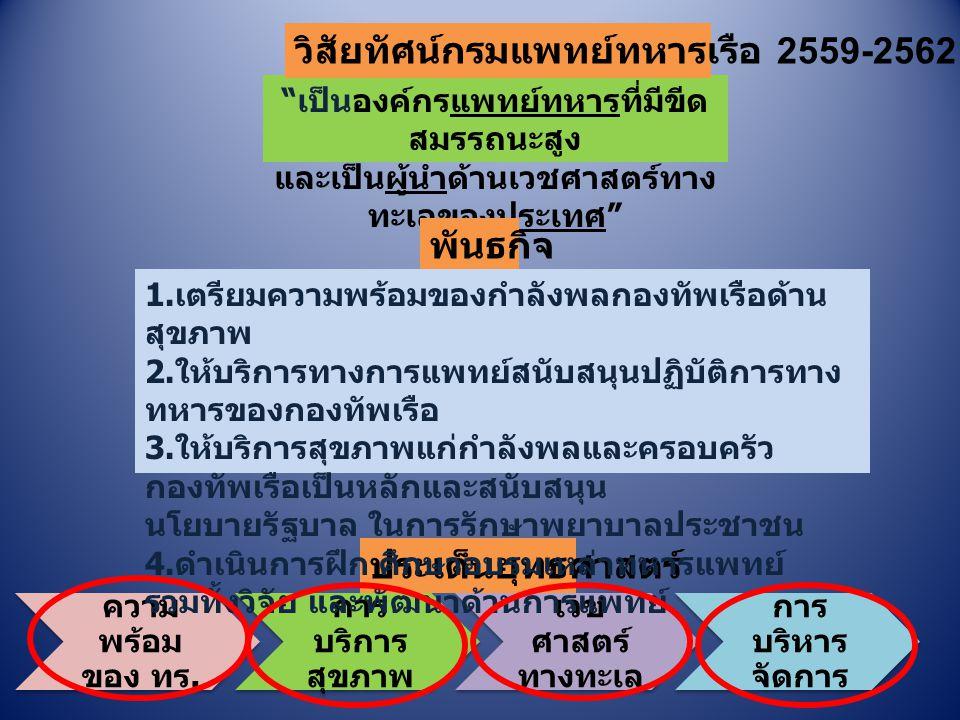 วิสัยทัศน์กรมแพทย์ทหารเรือ 2559-2562