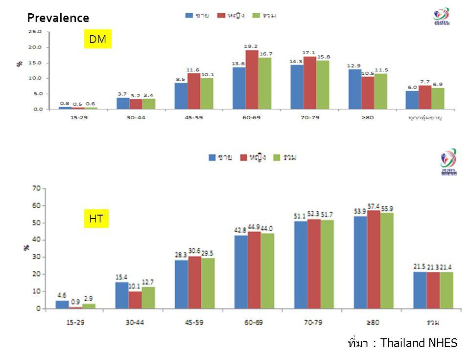 Prevalence DM HT ที่มา : Thailand NHES