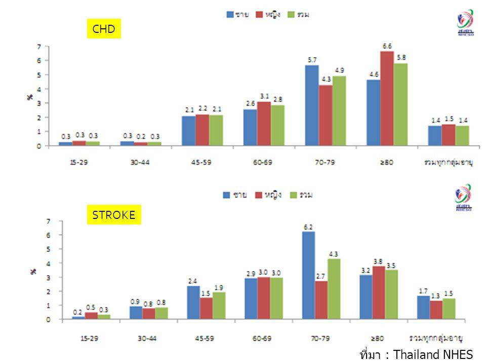CHD STROKE ที่มา : Thailand NHES