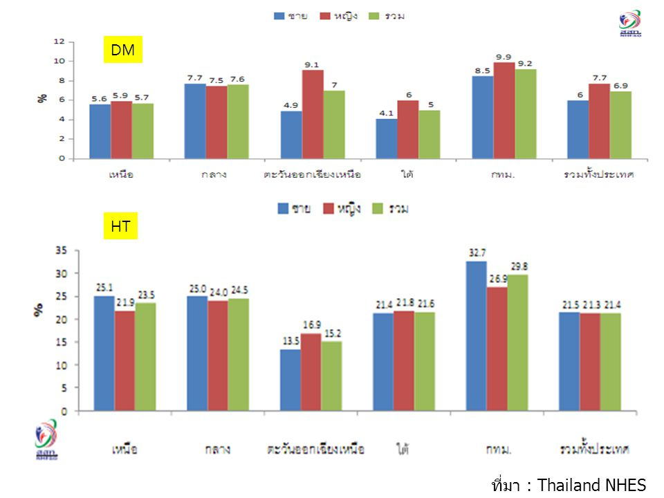 DM HT ที่มา : Thailand NHES