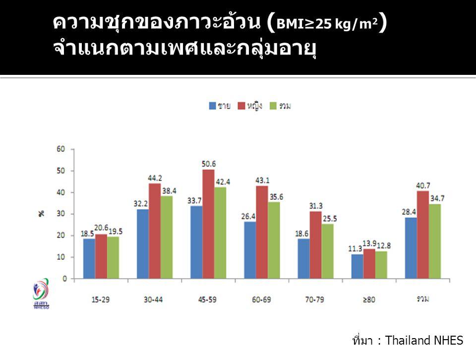 ความชุกของภาวะอ้วน (BMI≥25 kg/m2) จำแนกตามเพศและกลุ่มอายุ