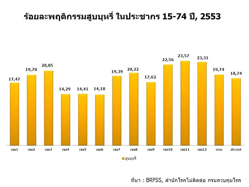 ร้อยละพฤติกรรมสูบบุหรี่ ในประชากร 15-74 ปี, 2553