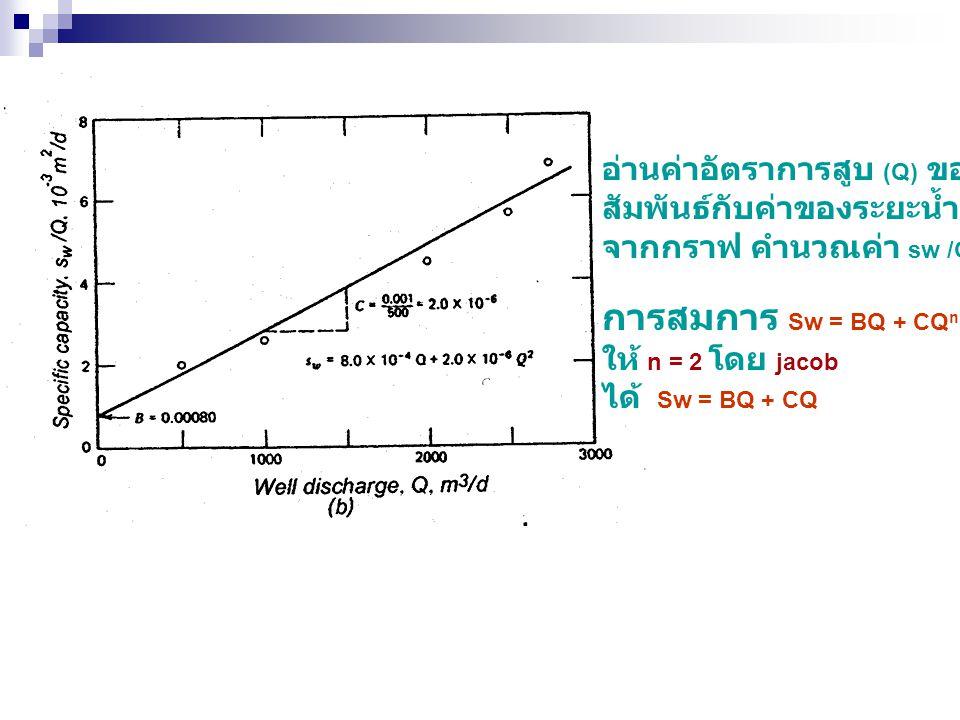 การสมการ Sw = BQ + CQn อ่านค่าอัตราการสูบ (Q) ของแต่ขั้นที่