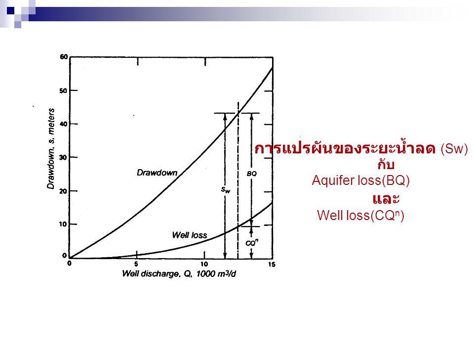 การแปรผันของระยะน้ำลด (Sw)