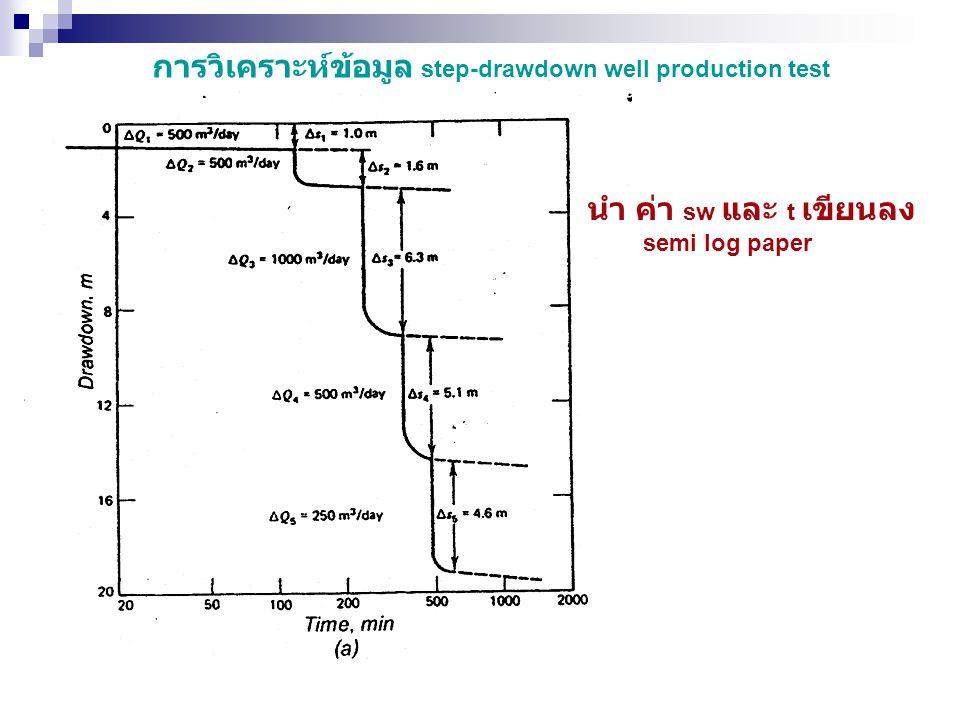 การวิเคราะห์ข้อมูล step-drawdown well production test
