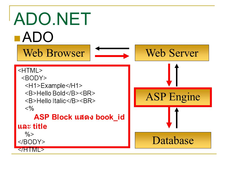 ADO.NET ADO Web Browser Web Server ASP Engine Database