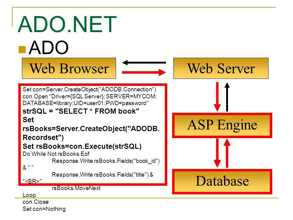 ADO.NET ADO Web Browser Web Server ASP Engine Database