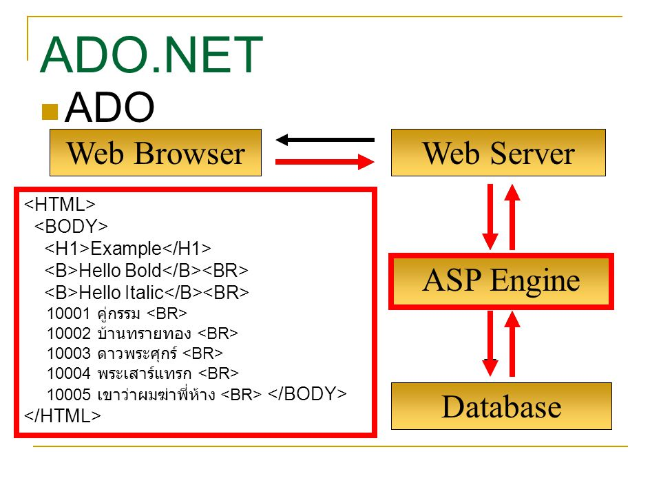 ADO.NET ADO Web Browser Web Server ASP Engine Database <HTML>
