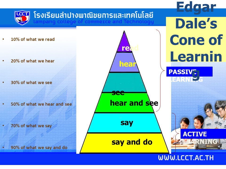 Edgar Dale's Cone of Learning