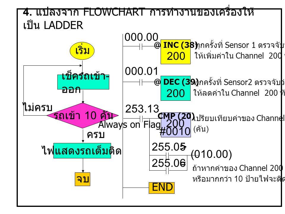 4. แปลงจาก FLOWCHART การทำงานของเครื่องให้เป็น LADDER