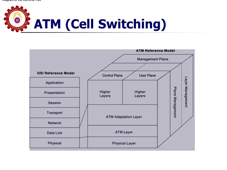 Diagram of the UNI ATM Cell