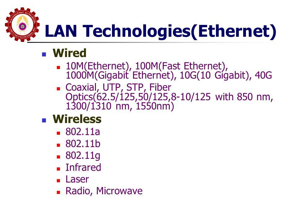 LAN Technologies(Ethernet)