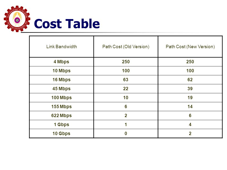 Cost Table Link Bandwidth Path Cost (Old Version)