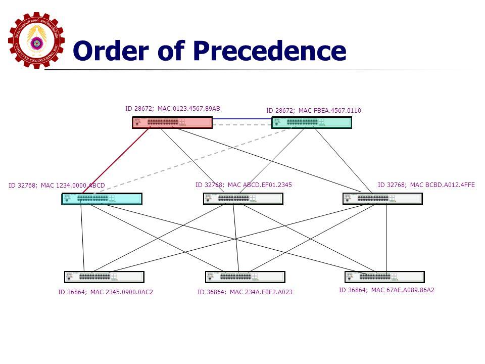 Order of Precedence ID 28672; MAC 0123.4567.89AB