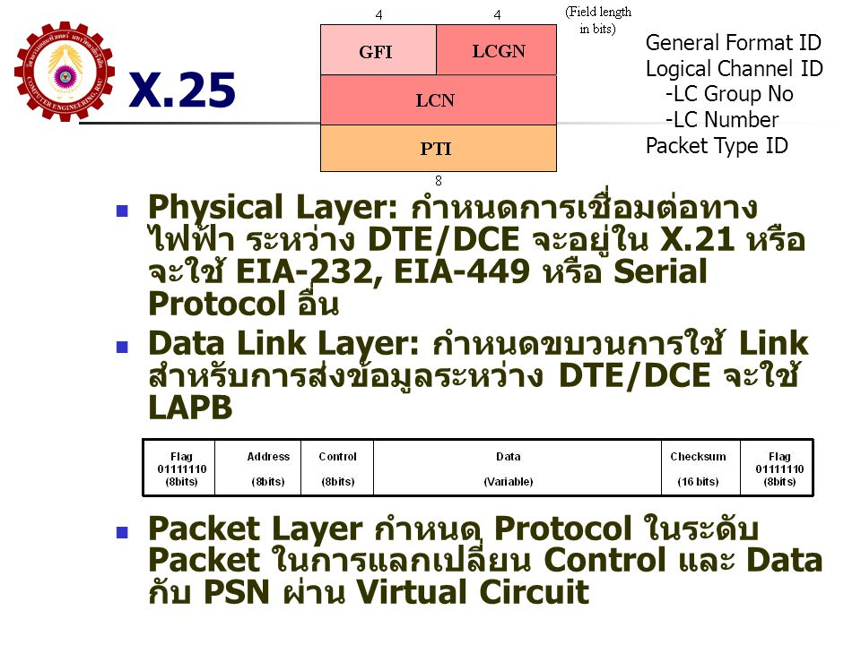X.25 General Format ID. Logical Channel ID. -LC Group No. -LC Number. Packet Type ID.