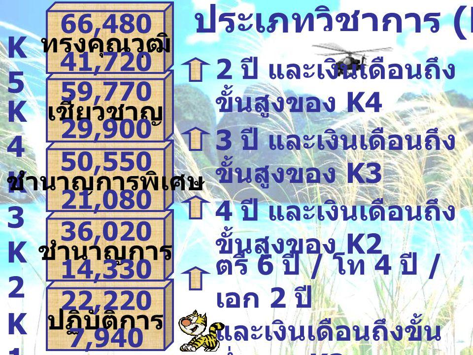 ประเภทวิชาการ (K) K5 K4 K3 K2 K1 2 ปี และเงินเดือนถึงขั้นสูงของ K4
