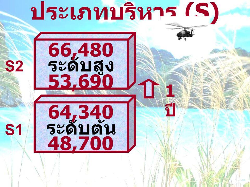 ประเภทบริหาร (S) 66,480 ระดับสูง 53,690 64,340 ระดับต้น 48,700 1 ปี S2