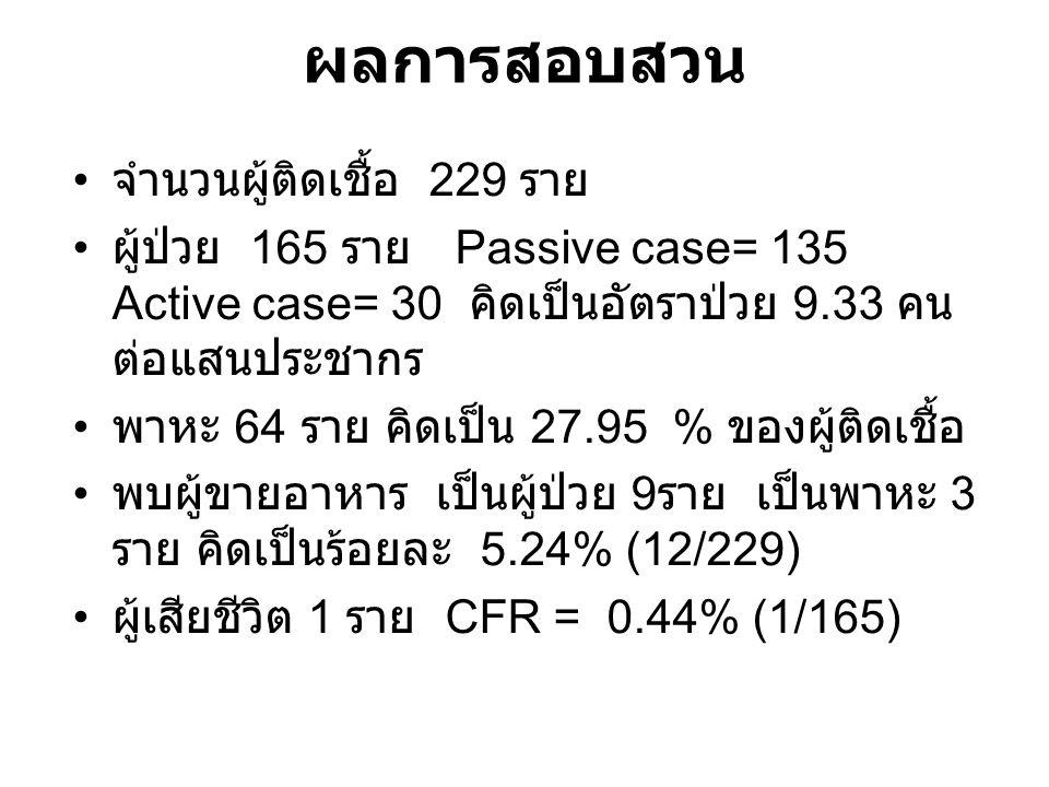 ผลการสอบสวน จำนวนผู้ติดเชื้อ 229 ราย