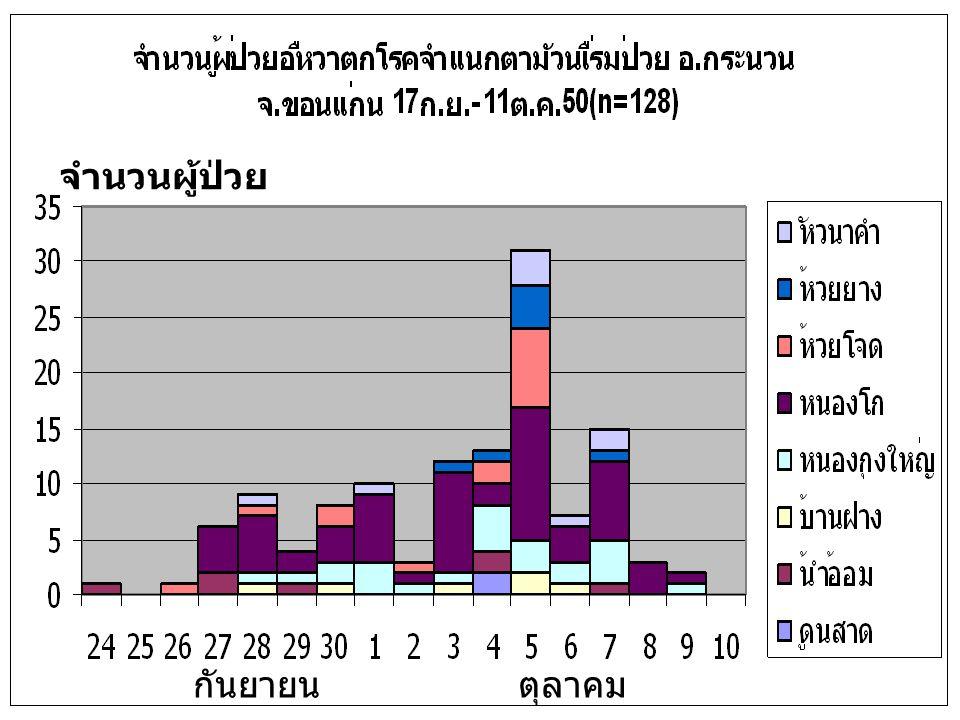 จำนวนผู้ป่วย กันยายน ตุลาคม