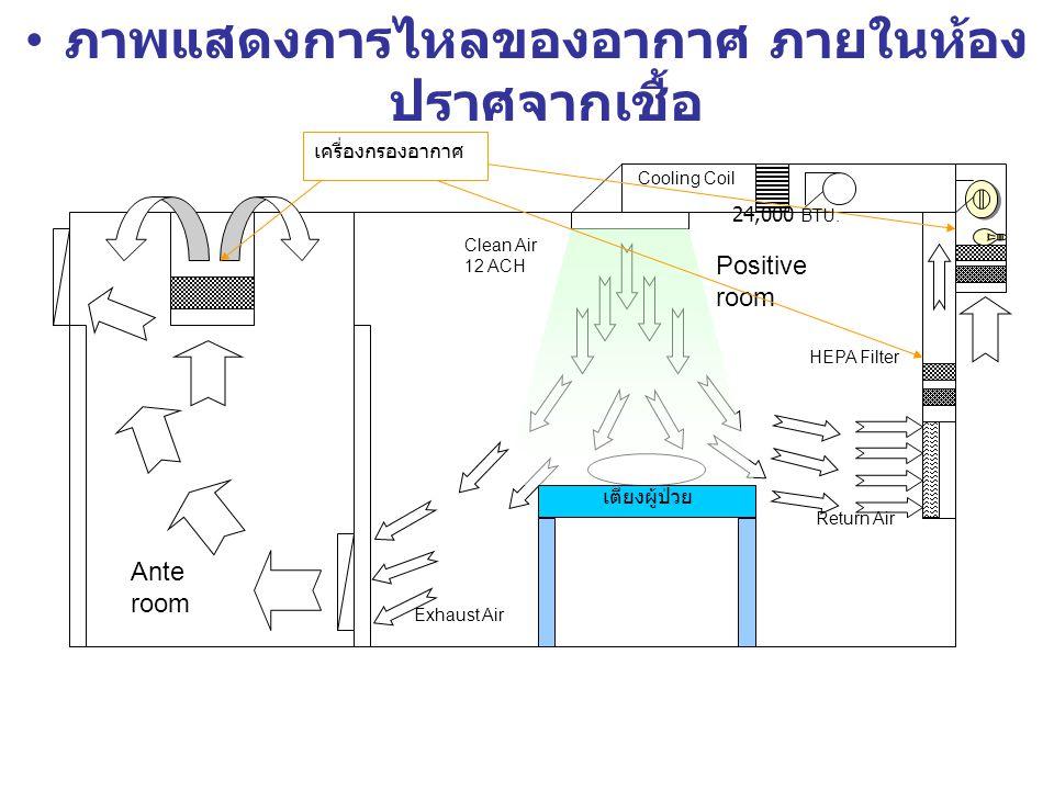 ภาพแสดงการไหลของอากาศ ภายในห้องปราศจากเชื้อ