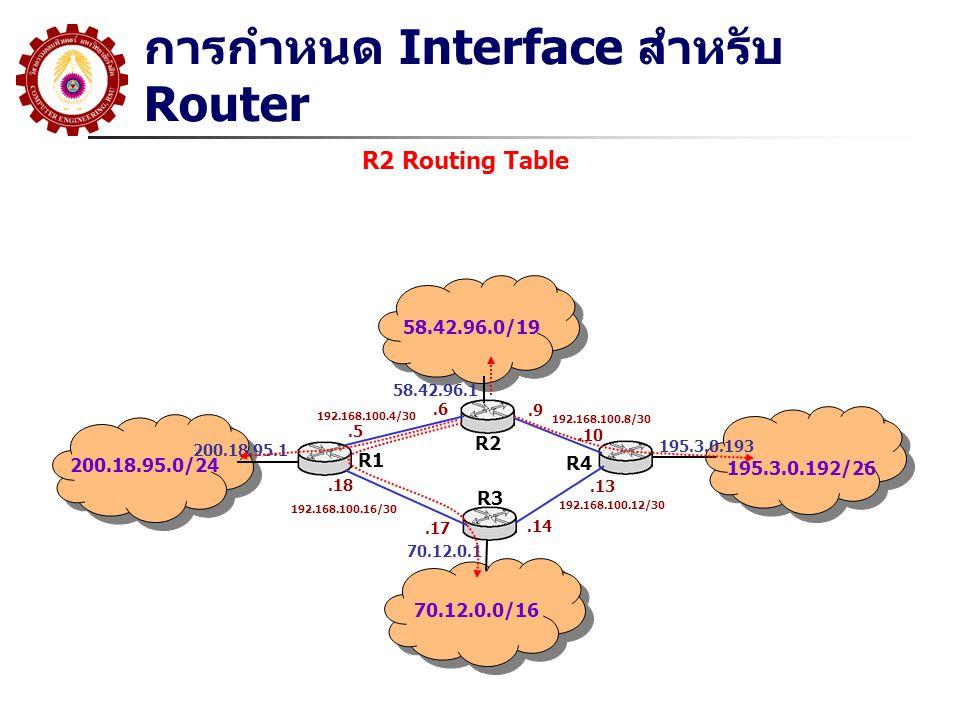 การกำหนด Interface สำหรับ Router