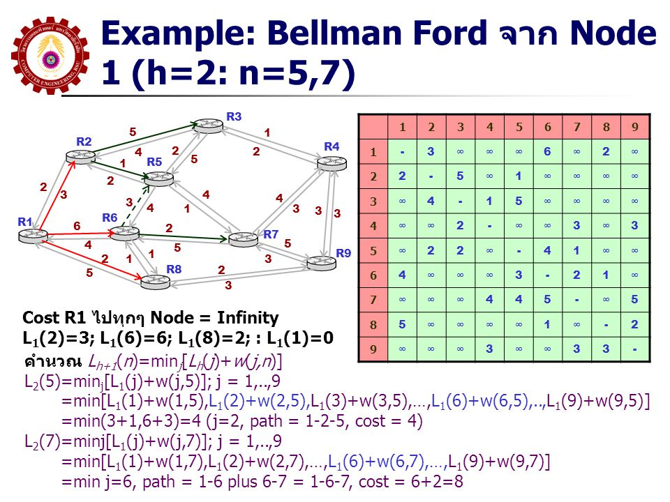 Example: Bellman Ford จาก Node 1 (h=2: n=5,7)