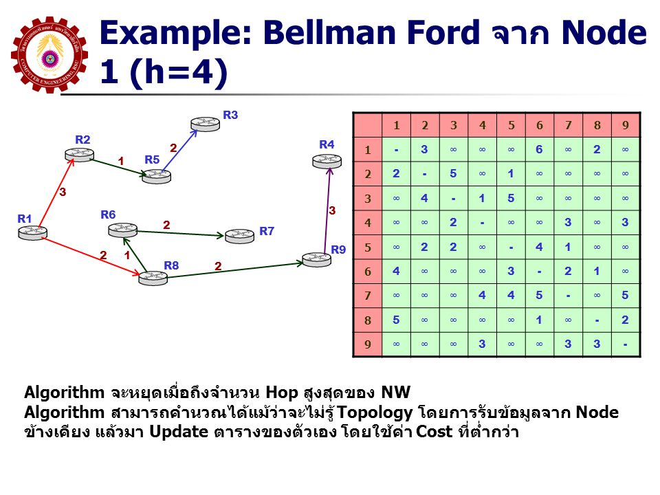 Example: Bellman Ford จาก Node 1 (h=4)