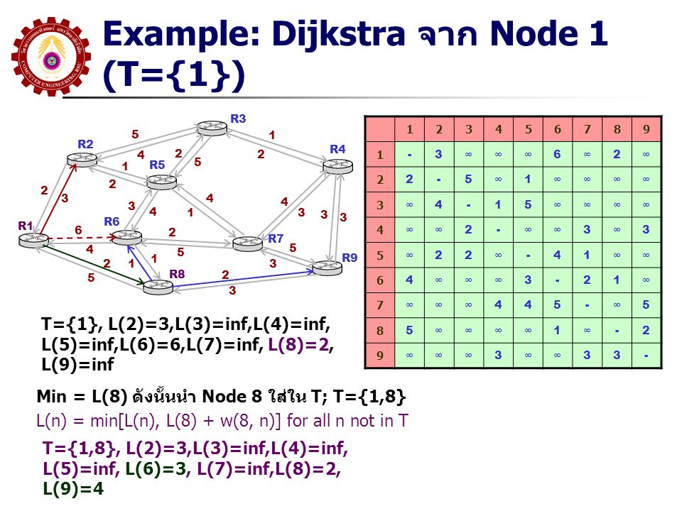 Example: Dijkstra จาก Node 1 (T={1})