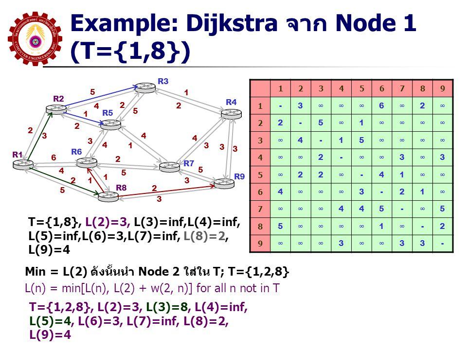 Example: Dijkstra จาก Node 1 (T={1,8})