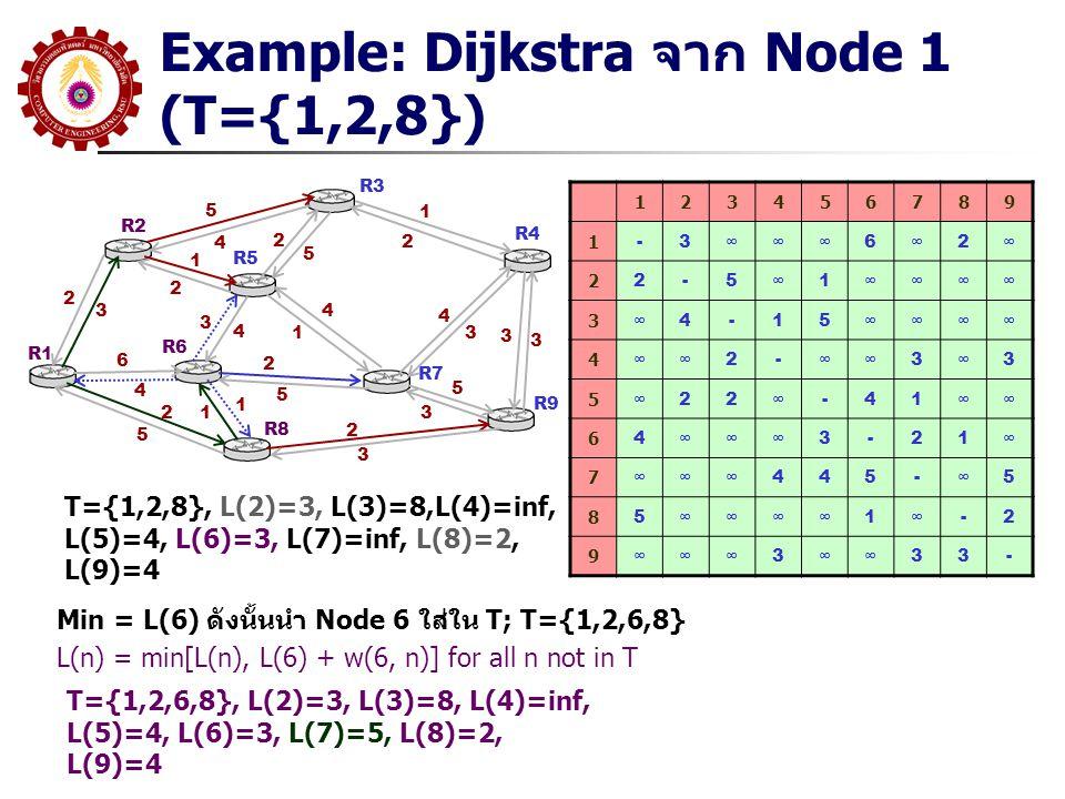 Example: Dijkstra จาก Node 1 (T={1,2,8})