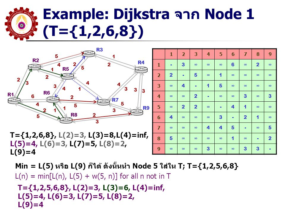 Example: Dijkstra จาก Node 1 (T={1,2,6,8})