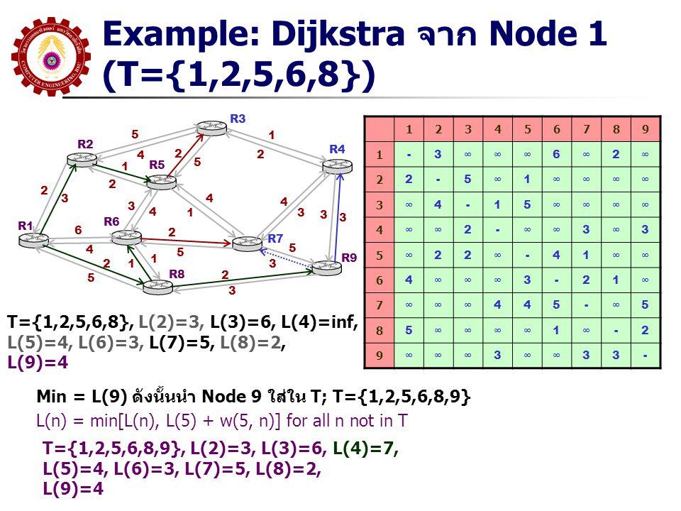 Example: Dijkstra จาก Node 1 (T={1,2,5,6,8})