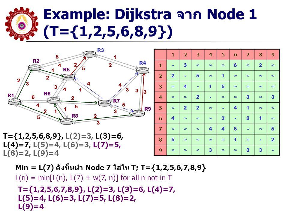 Example: Dijkstra จาก Node 1 (T={1,2,5,6,8,9})