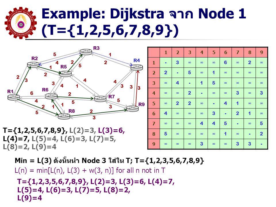 Example: Dijkstra จาก Node 1 (T={1,2,5,6,7,8,9})