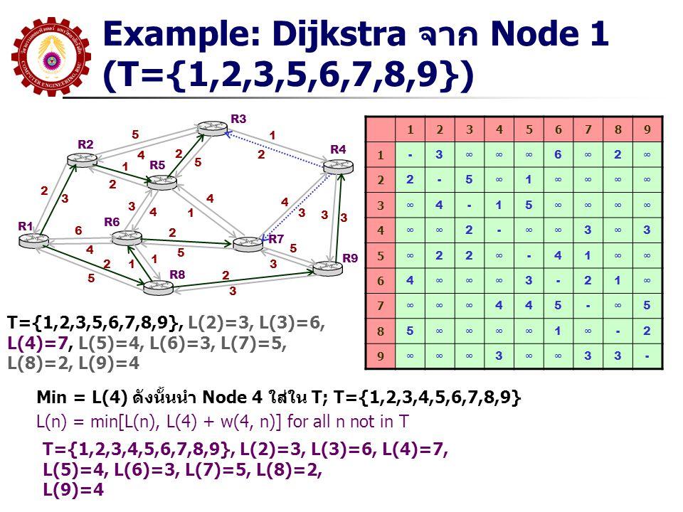 Example: Dijkstra จาก Node 1 (T={1,2,3,5,6,7,8,9})