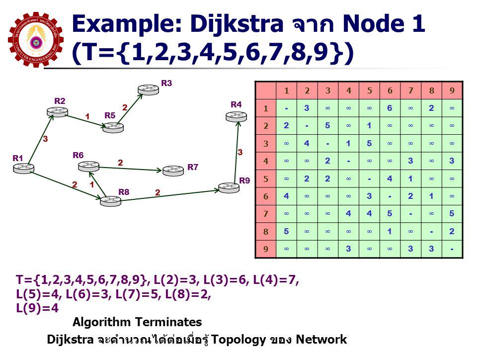 Example: Dijkstra จาก Node 1 (T={1,2,3,4,5,6,7,8,9})