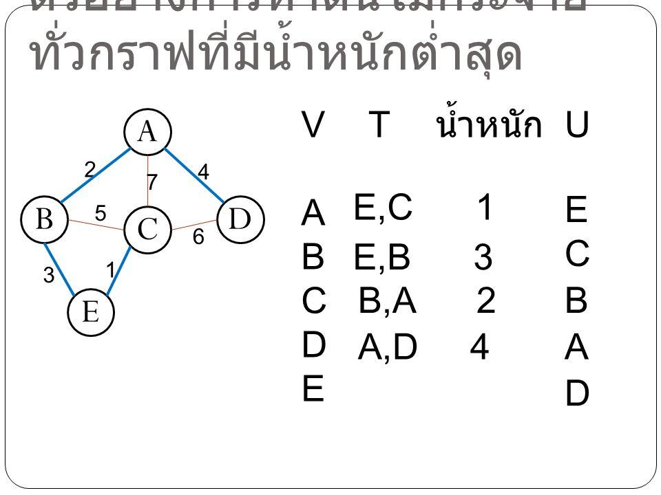 ตัวอย่างการหาต้นไม้กระจายทั่วกราฟที่มีน้ำหนักต่ำสุด