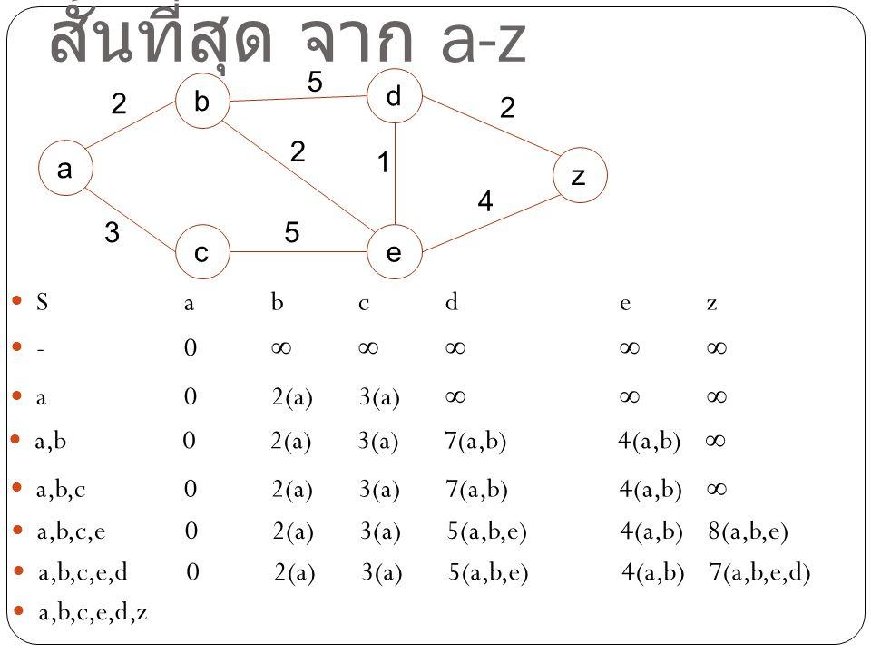 ตัวอย่างการหาเส้นทางที่สั้นที่สุด จาก a-z
