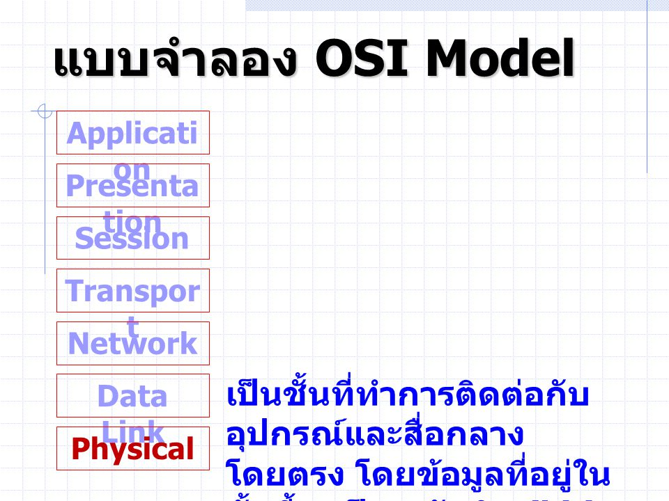 แบบจำลอง OSI Model Application. Presentation. Session. Transport. Network.
