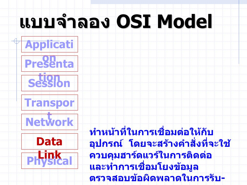 แบบจำลอง OSI Model Application Presentation Session Transport Network