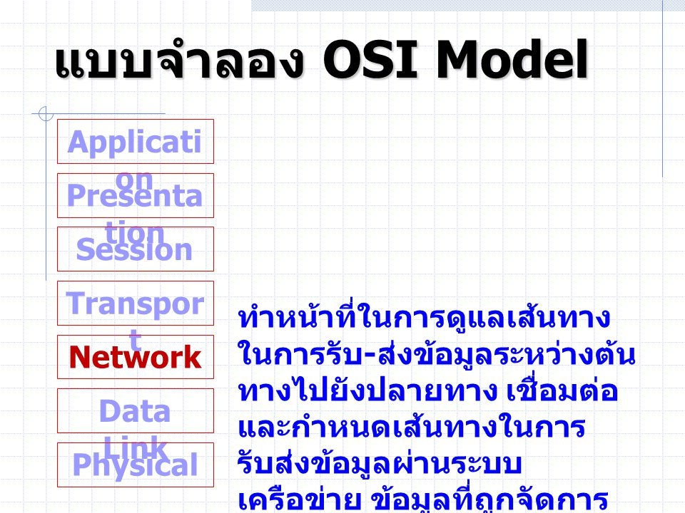 แบบจำลอง OSI Model Application Presentation Session Transport