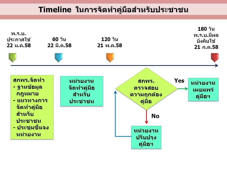 Timeline ในการจัดทำคู่มือสำหรับประชาชน