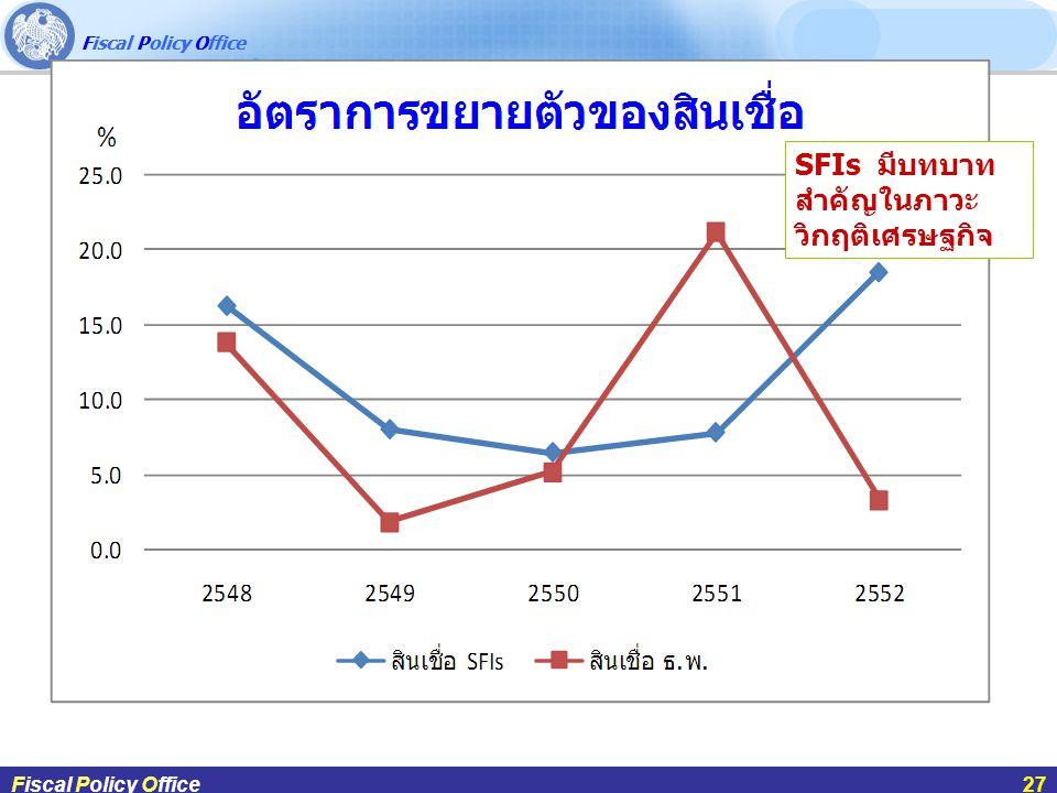 SFIs มีบทบาทสำคัญในภาวะวิกฤติเศรษฐกิจ