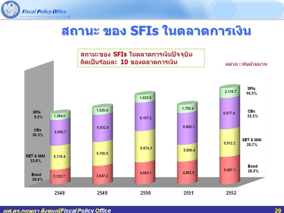 สถานะ ของ SFIs ในตลาดการเงิน
