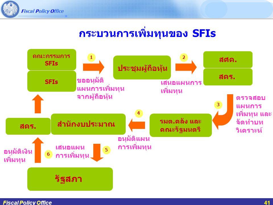 กระบวนการเพิ่มทุนของ SFIs