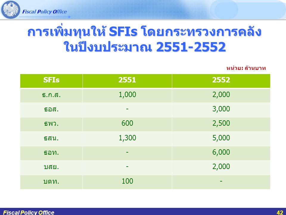 การเพิ่มทุนให้ SFIs โดยกระทรวงการคลัง ในปีงบประมาณ 2551-2552