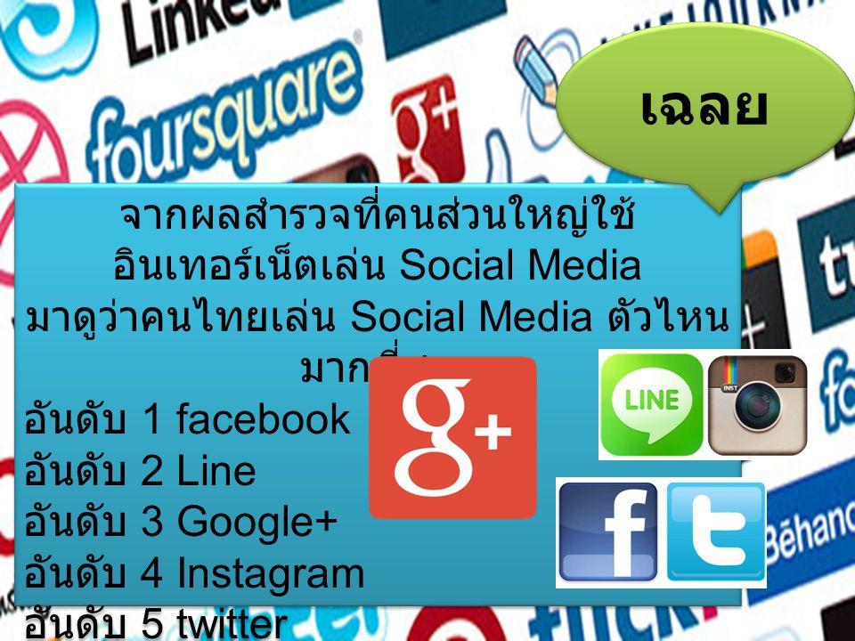 เฉลย จากผลสำรวจที่คนส่วนใหญ่ใช้อินเทอร์เน็ตเล่น Social Media