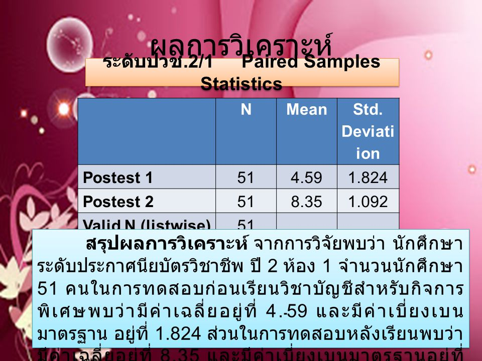 ระดับปวช.2/1 Paired Samples Statistics