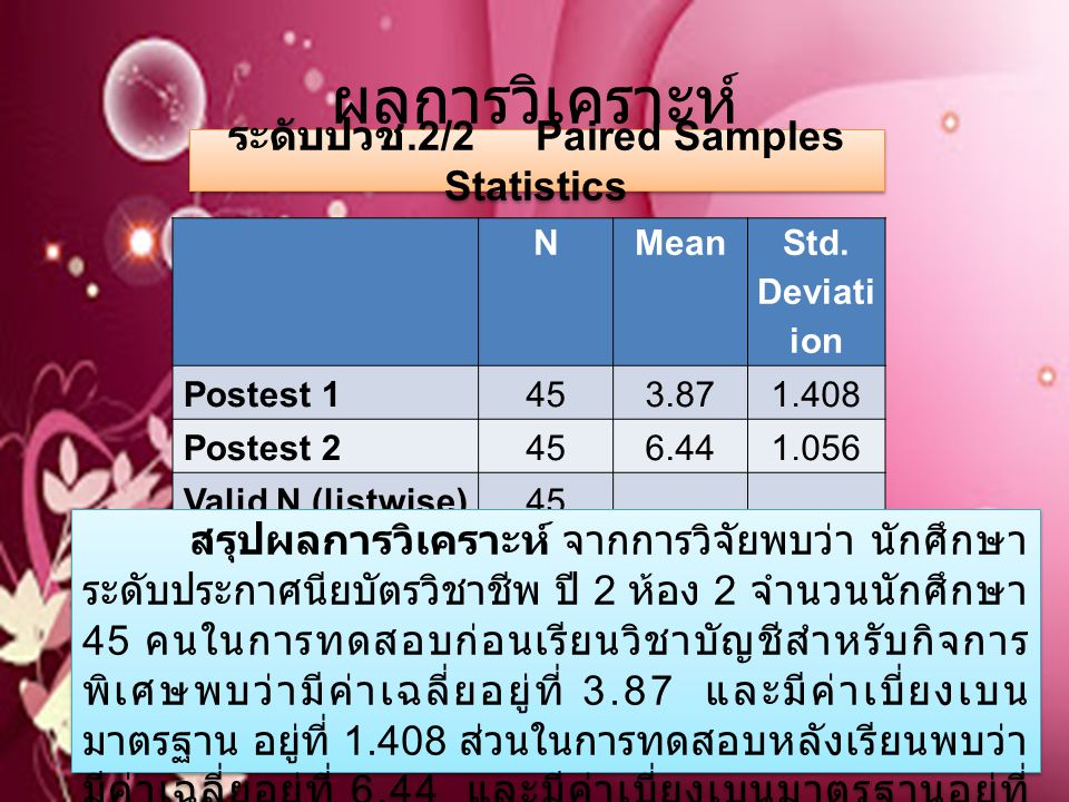 ระดับปวช.2/2 Paired Samples Statistics