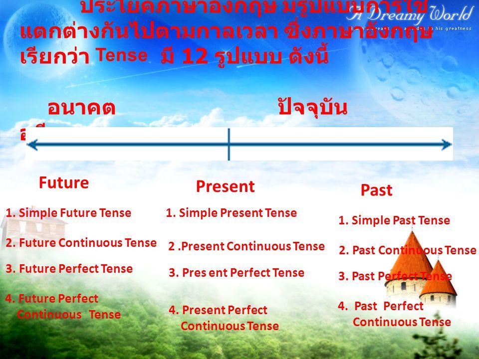 2. Future Continuous Tense